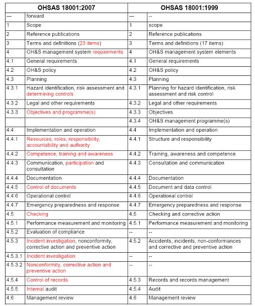 ohsas18001,ohsas nedir,ohsas 18001 belgesi,iso 18001,ohsas 18001:2007 standardı,18001 nedir,ohsas 18001 iş sağlığı ve güvenliği nedir